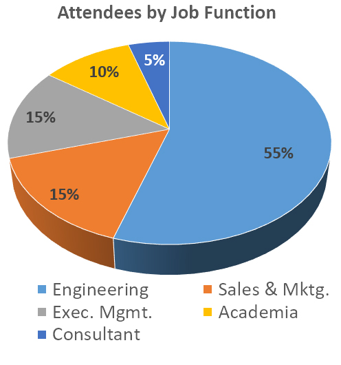 Attendees by function