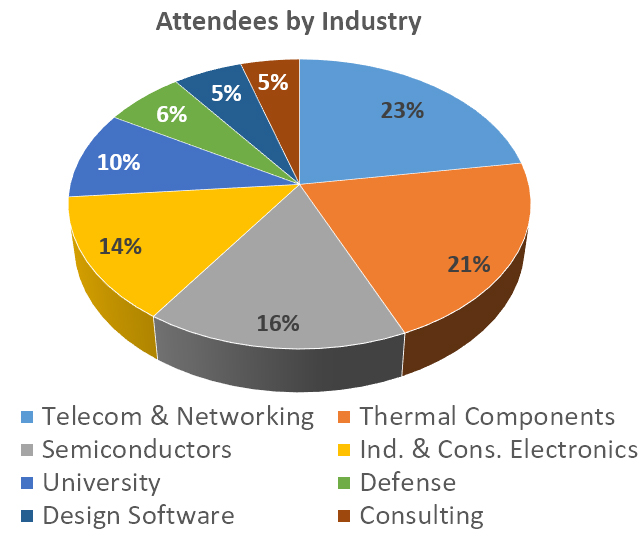 attendees by industry